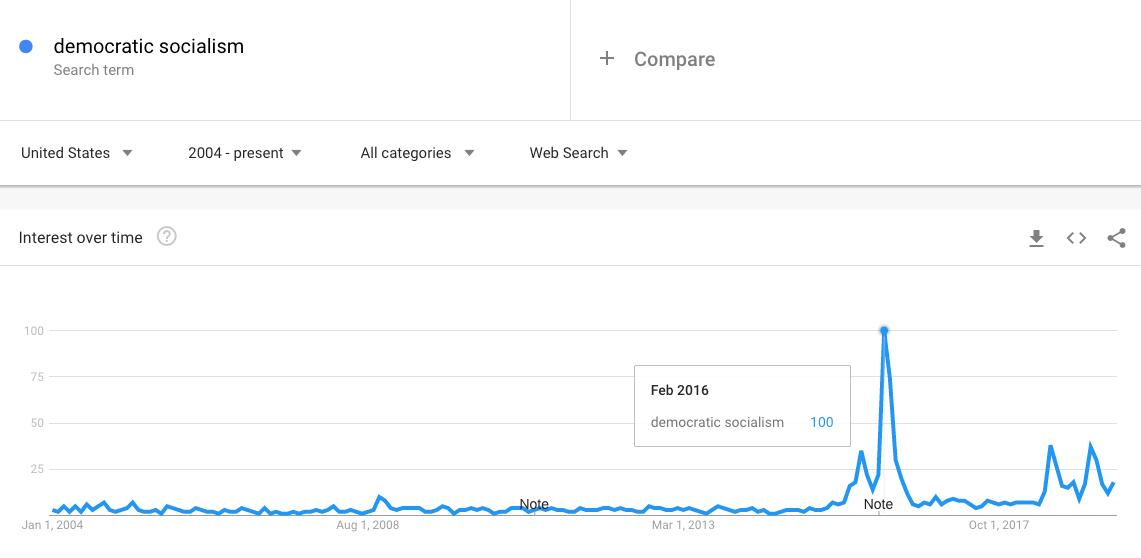democratic socialism trend