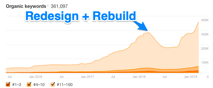 Site Migration and Rebuild