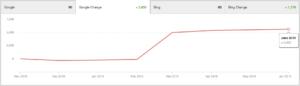Target Keyword Rankings Improvements