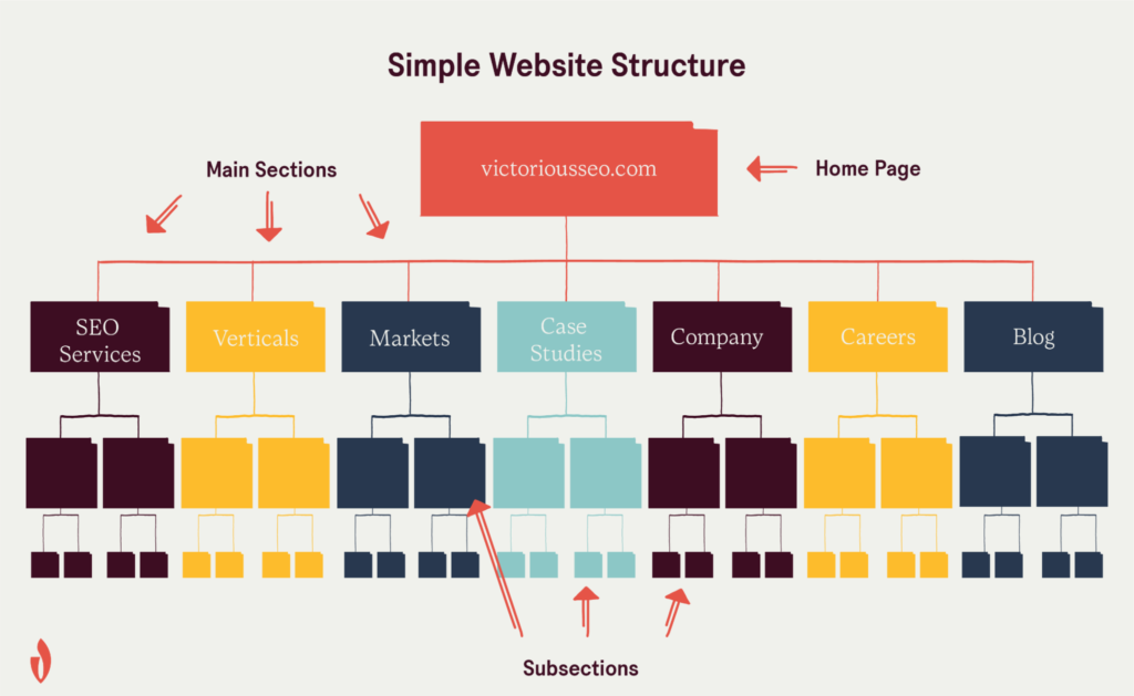 best practices for site architecture SEO