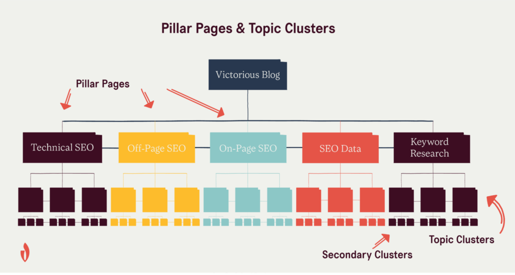 pillar page and topic cluster site structure