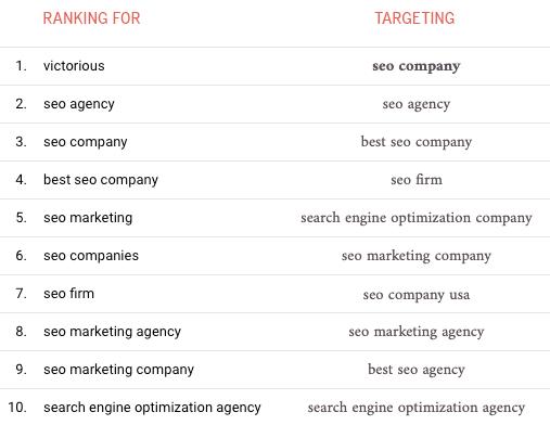 how to unlock not provided keywords in google analytics