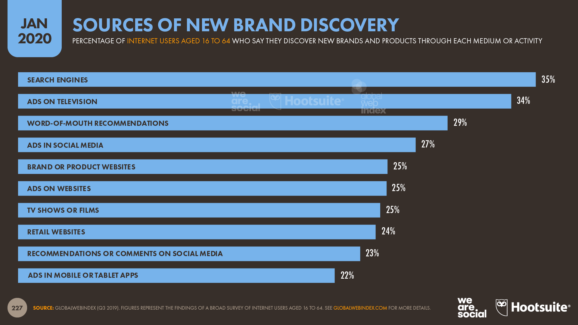 New brand marketing sources