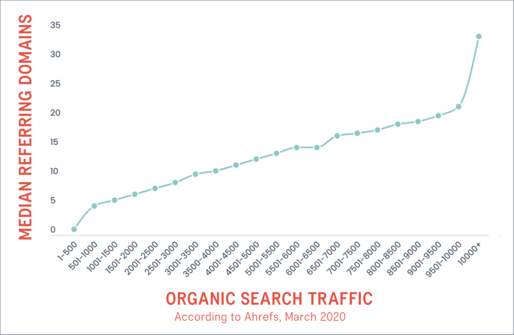 graph of referring domains vs. organic search traffic