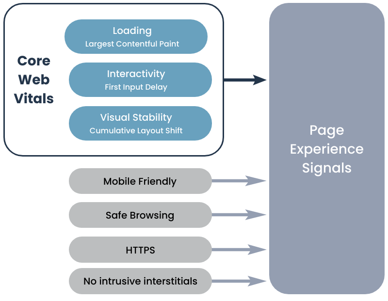 diagram of Google's page experience signals