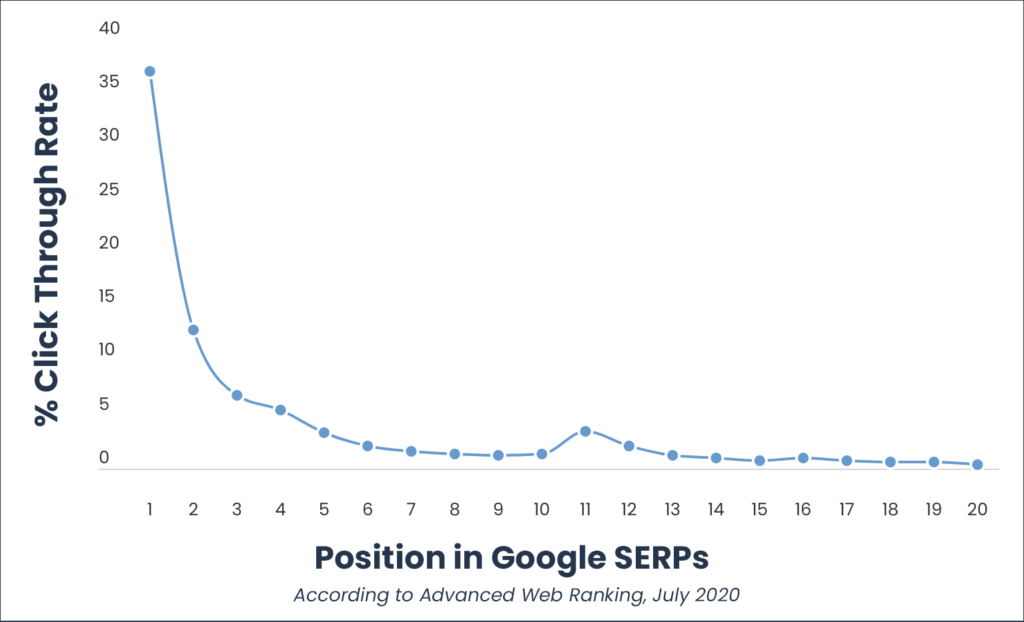 Graph showing CTR vs. SERP position