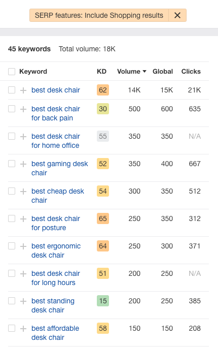screenshot of Ahrefs keyword search filtered for SERP features