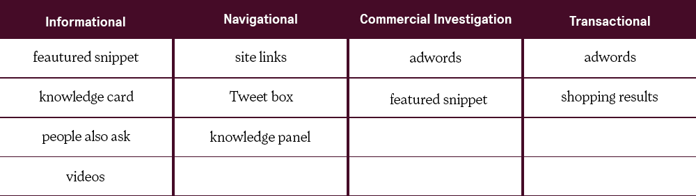 a table of SERP features and search intent categories
