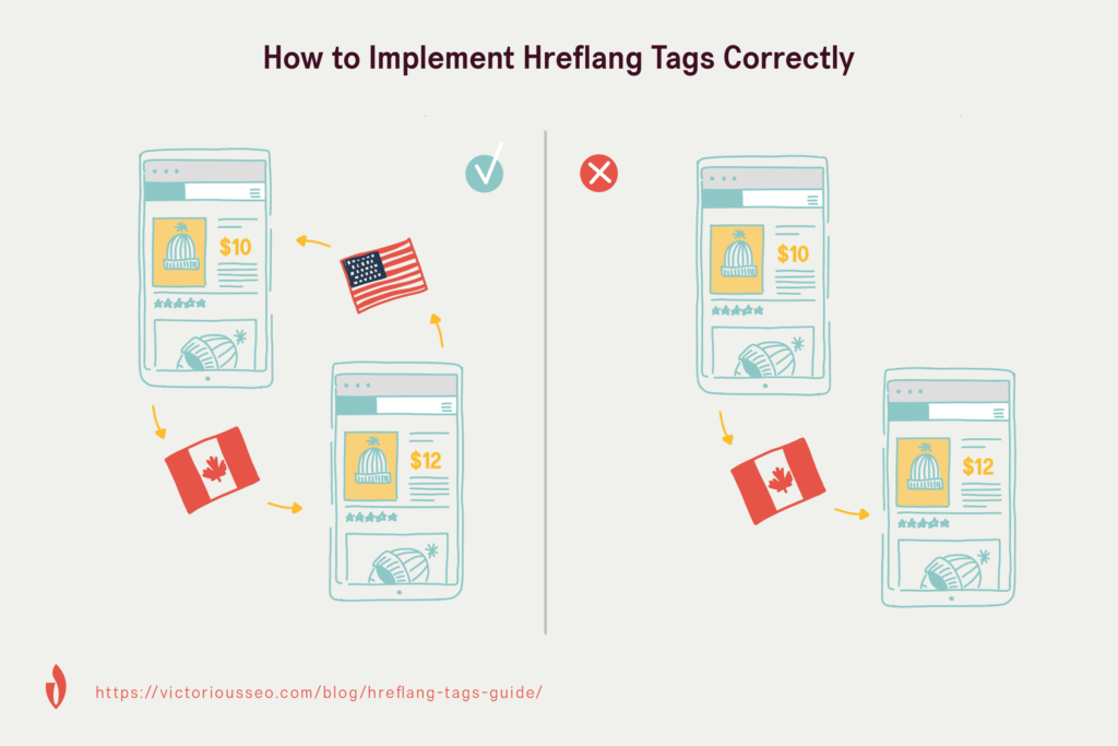 graphic that shows how hreflang tags need to be reciprocal