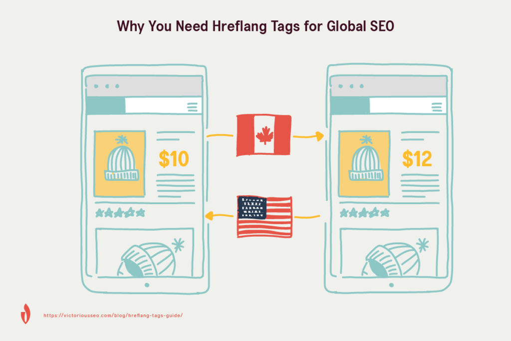 graphic showing how hreflang tags sent users to the correct page for their location