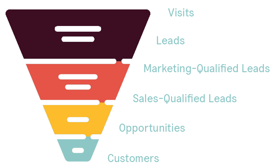 diagram of the traditional marketing funnel