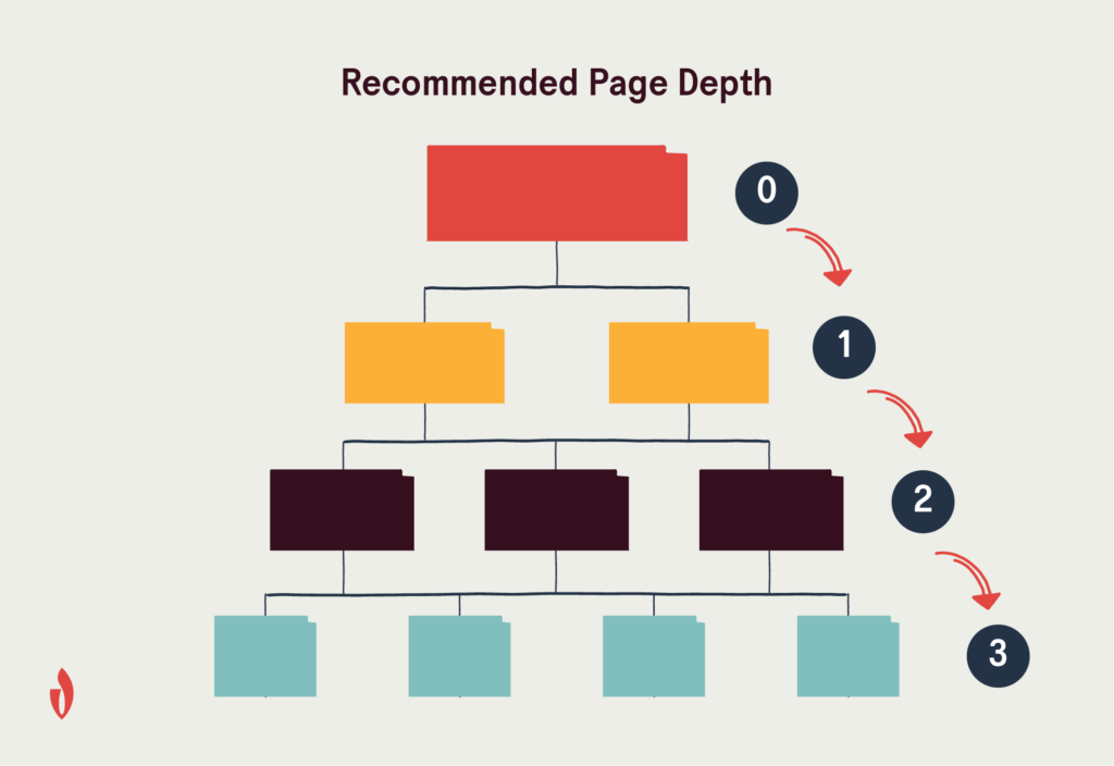 recommended page depth for technical SEO best practices