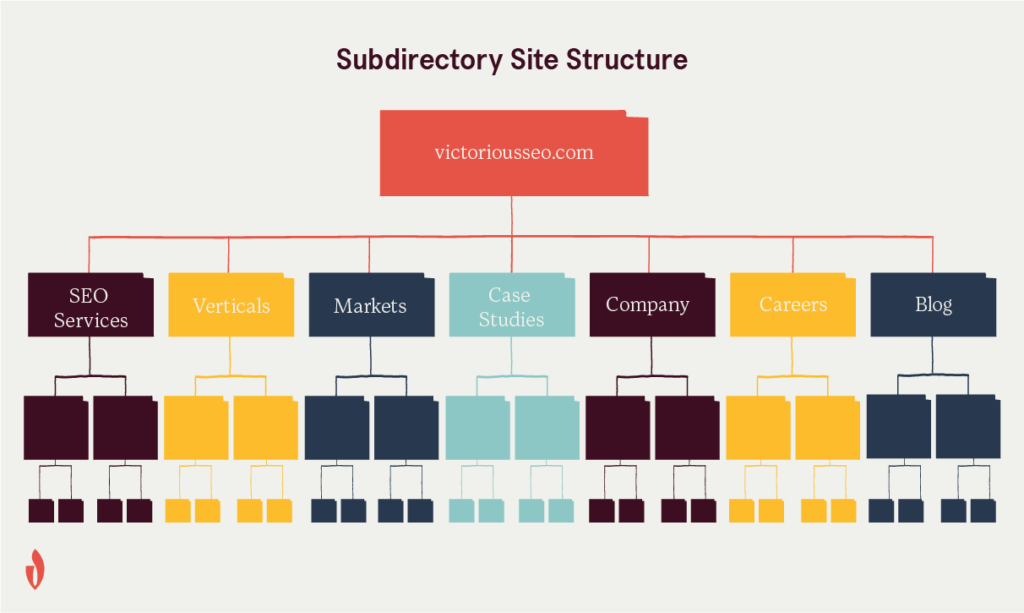 a diagram explaining subdirectory SEO