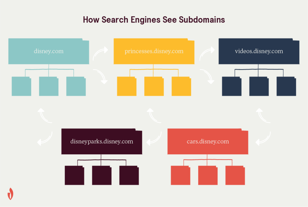 a diagram that explains subdomain seo