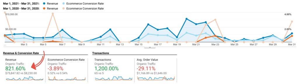 online search visibility generates revenue