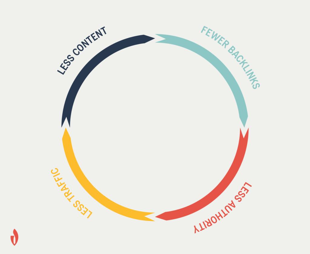 a viscious cycle begins when you stop SEO