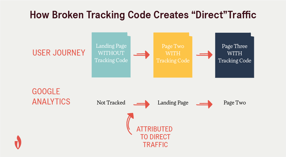 traffic from broken tracking codes