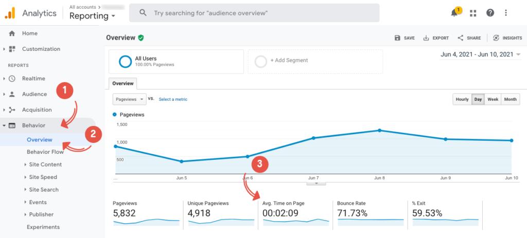 engagement metrics - average time on page