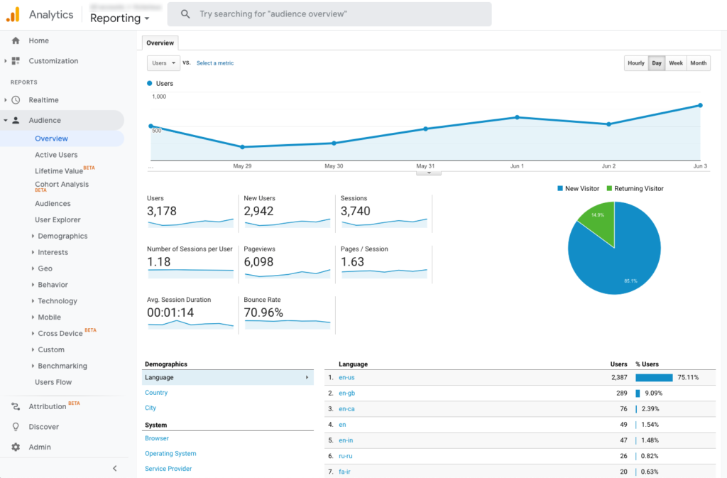 google audience reports