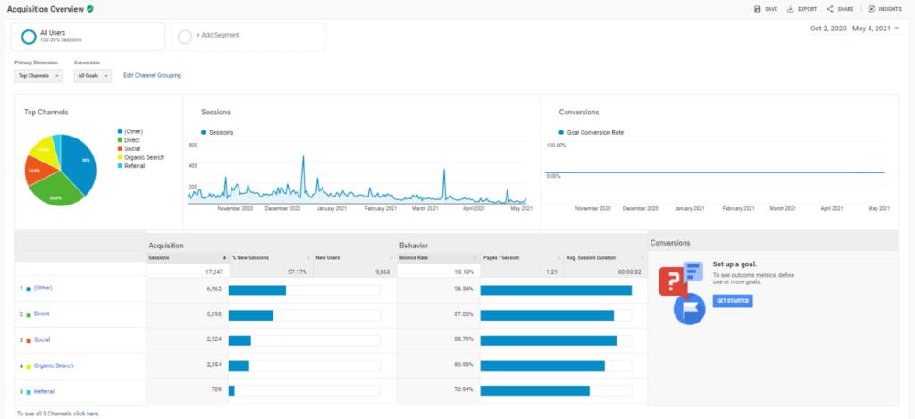 Acquisition Data in Googley Analytics