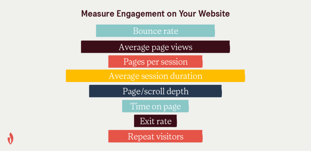 how to measure engagement on your website