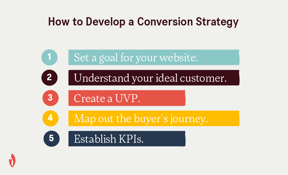 how to define a conversion strategy