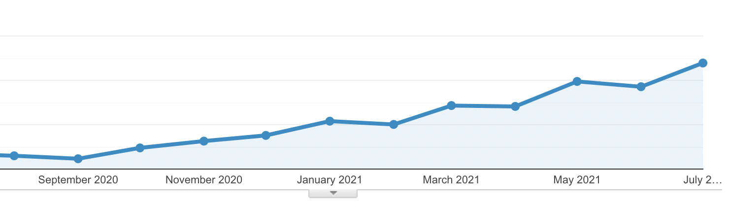 growth from seo