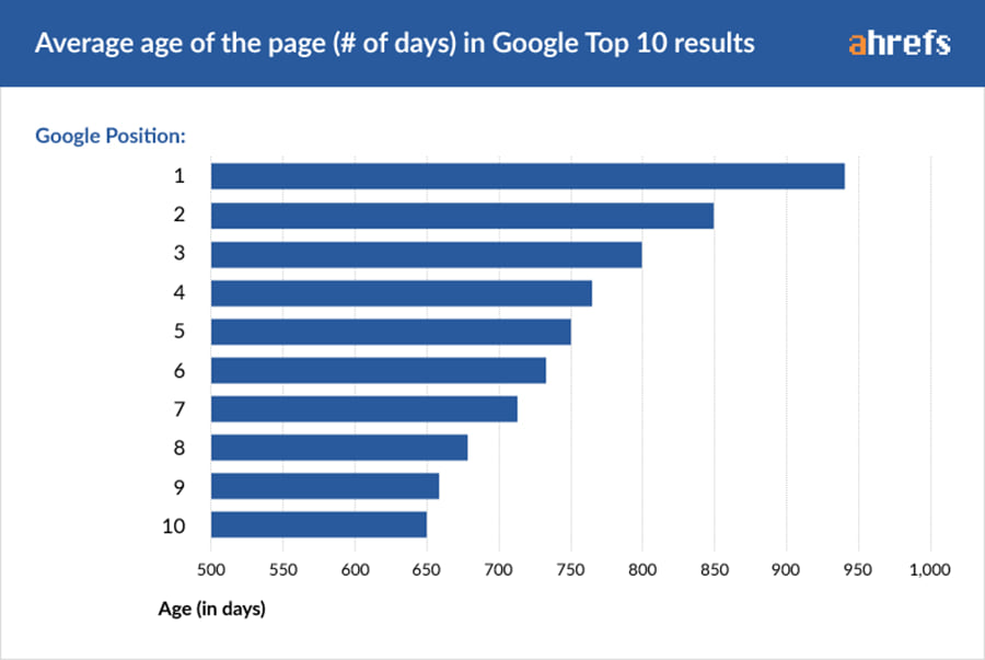 SEO content is a long-term strategy.
