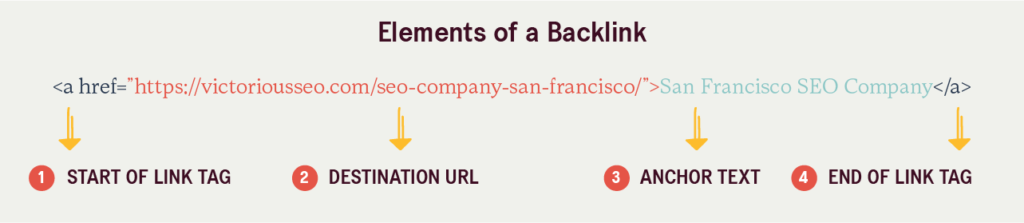 site linking: the elements of a backlink