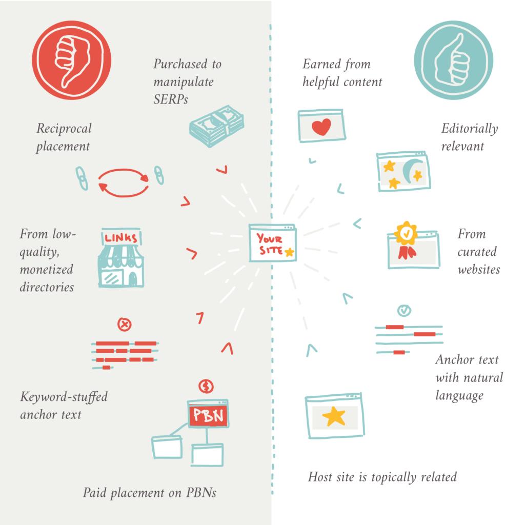 spam links vs. good links