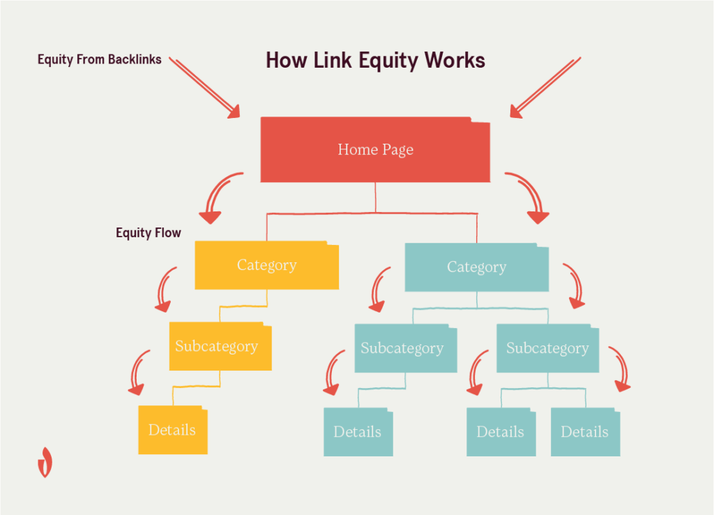 chart showing how link equity flows from inbound links